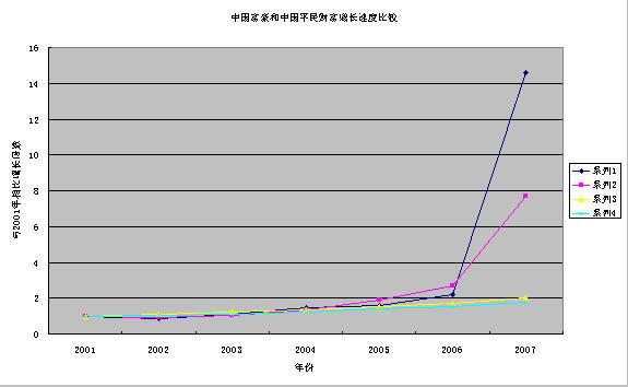 中国富豪和中国平民七年来财富增长速度比较图
