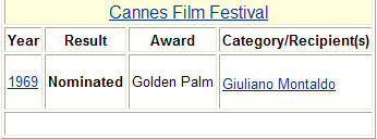 Awards: 1 nomination  for Cannes film festival