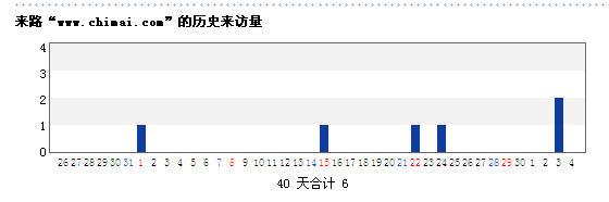A statistics result of the 51LA