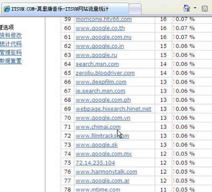 """A statistics result of the ITSUN, it shown the the effective date of the link of the """"chi mai"""" site"""