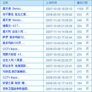 CC视频联盟 部分统计数据(2008.8.4)