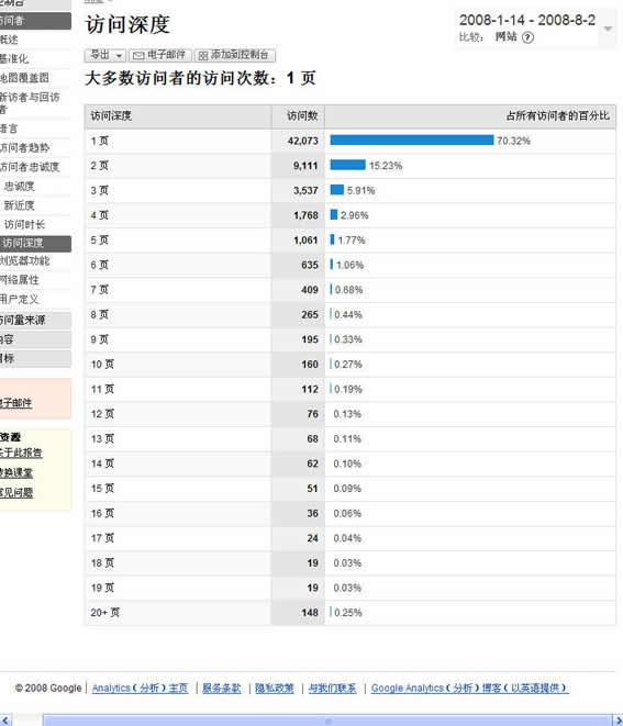 访问者每次连续访问的网页数