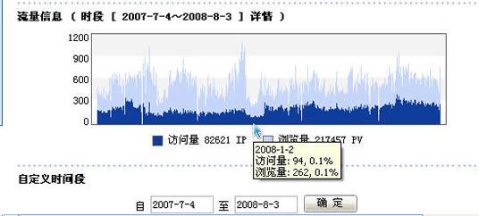 2007.8.4-2008.8.4 IP流量图箭头所指为2008.1月分受黑客攻击后的最低区域