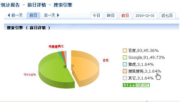 搜索引擎的比例来看,SOSO平常只占2%左右,自1.8起它突然上升到77%!