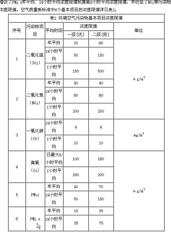 《环境空气质量标准》(GB3095-2012)