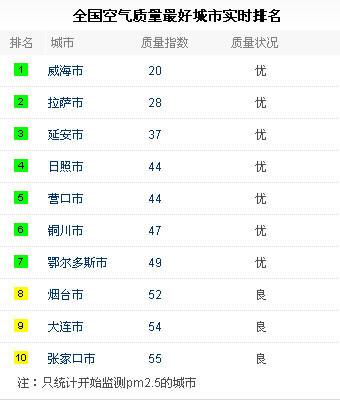 2013年12月6日发布的全国空气质量排名