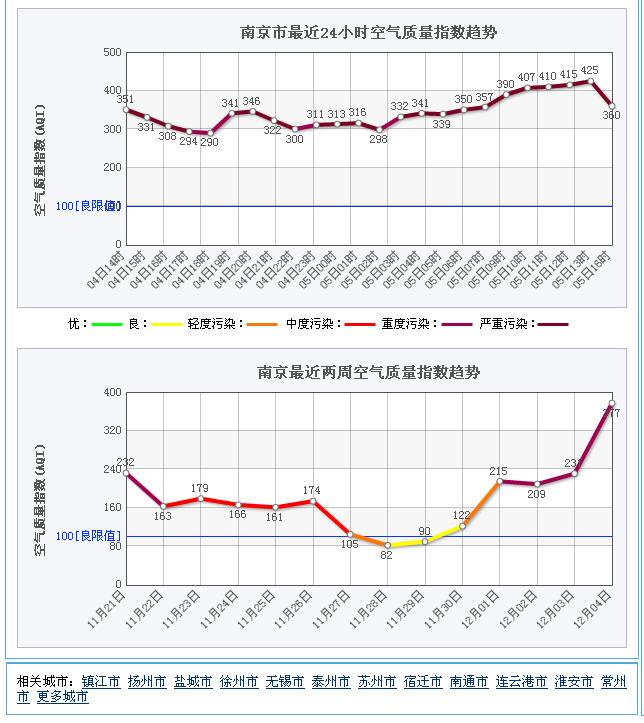 南京空气质量指数AQI