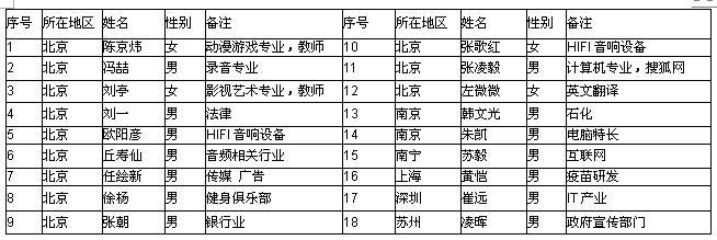 莫迷网联第一次会议参会人员名单