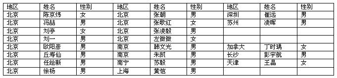 莫迷网联理事名单如下