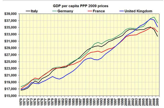 """西欧四国人均GDP增长情况((按""""购买力平价""""计算. 黑色 意大利,绿色 德国,红色 法国,兰色 英国)单位 美元"""