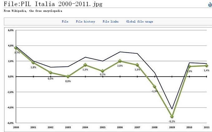意大利GDP增减速度变化情况