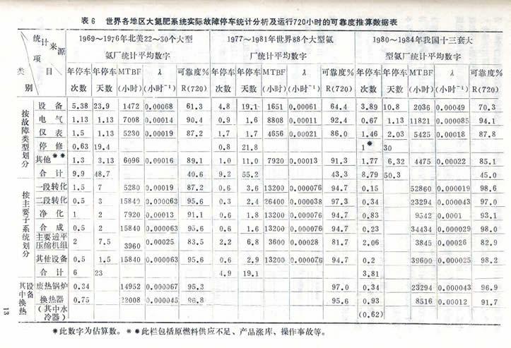 大氮肥系统故障机理与可靠性研究